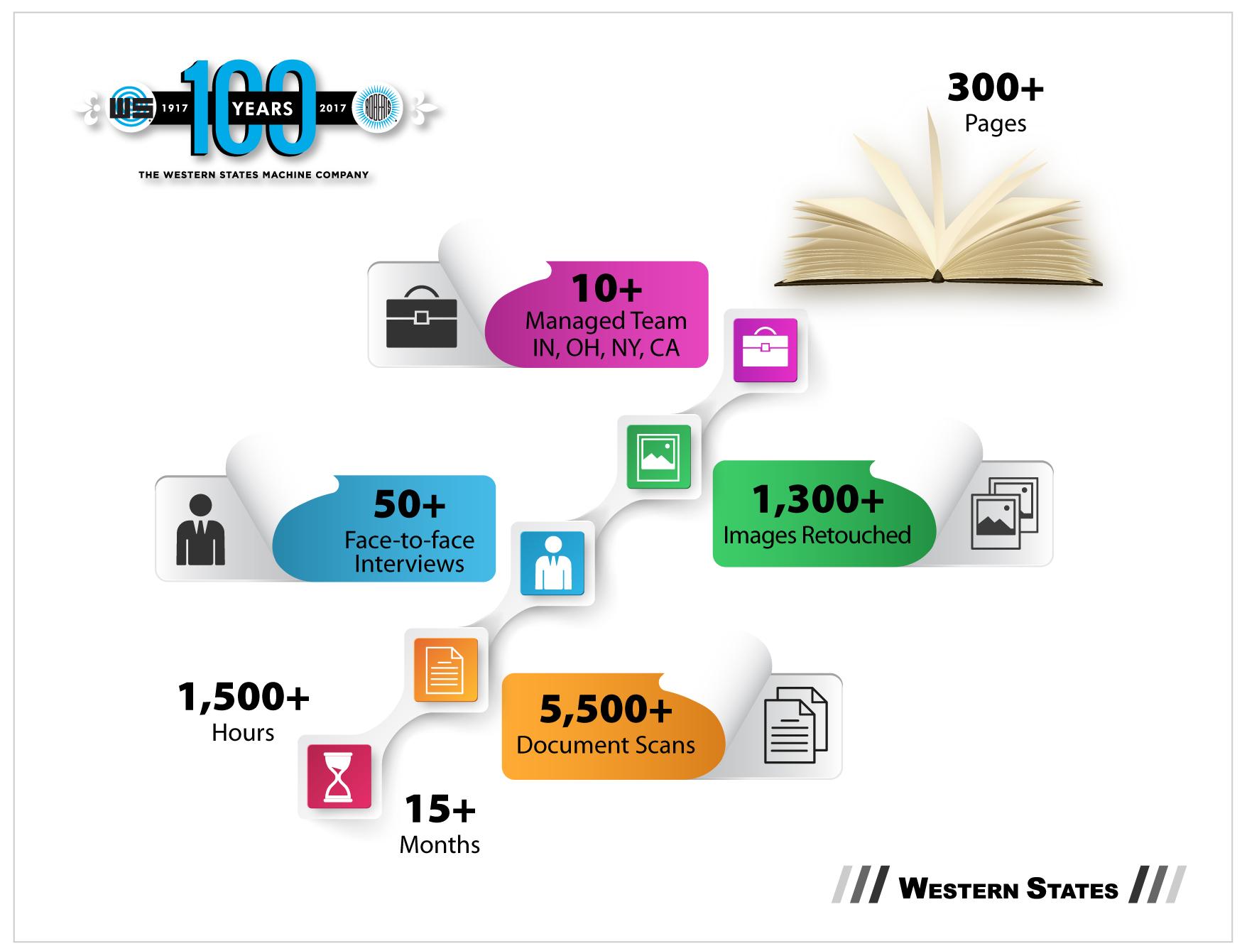 Buckaroo Marketing - Western States Anniversary Book Case Study